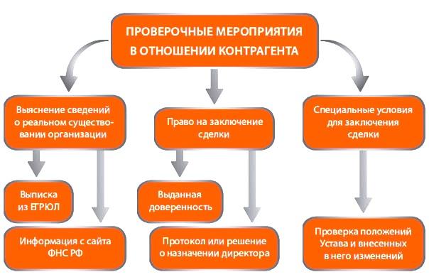 Проверка фирмы перед сделкой в России
