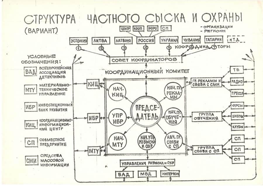 Фотодокумент история частного сыска СССР 13